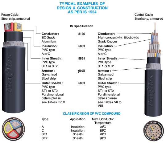 Power Cable Insulation Types : Power cables